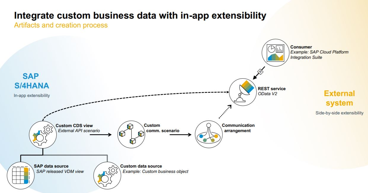 SAP%20S/4HANA%20Cloud%20Extensibility%20Source%3A%20SAP%20TechEd%202020%2C%20DAT201%3A%20Integrate%20Your%20Custom%20SAP%20S/4HANA%20Business%20Data%20with%20In-App%20Extensibility.