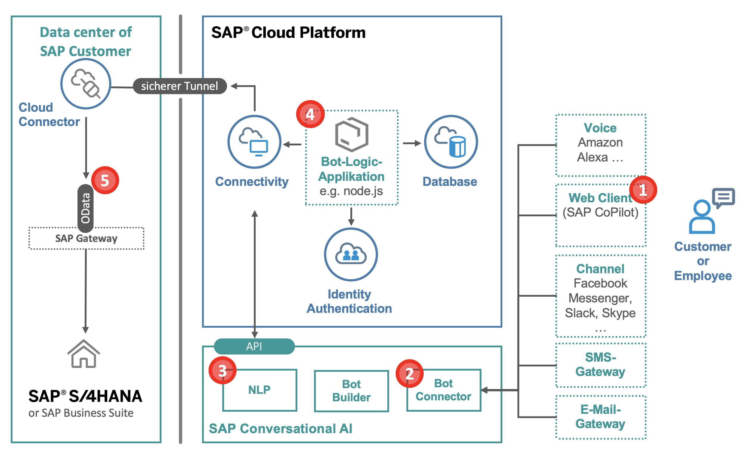 Architecture%20of%20SAP%20Conversational%20AI