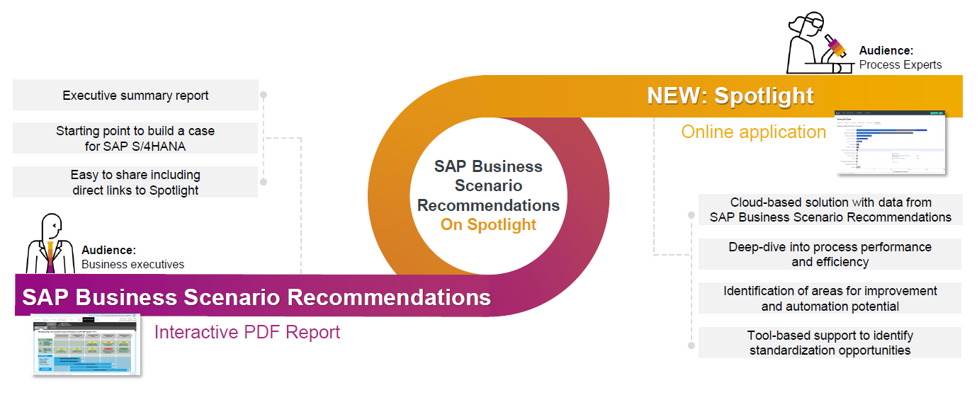 Introducing%20SAP%20Business%20Scenario%20Recommendations%20on%20Spotlight