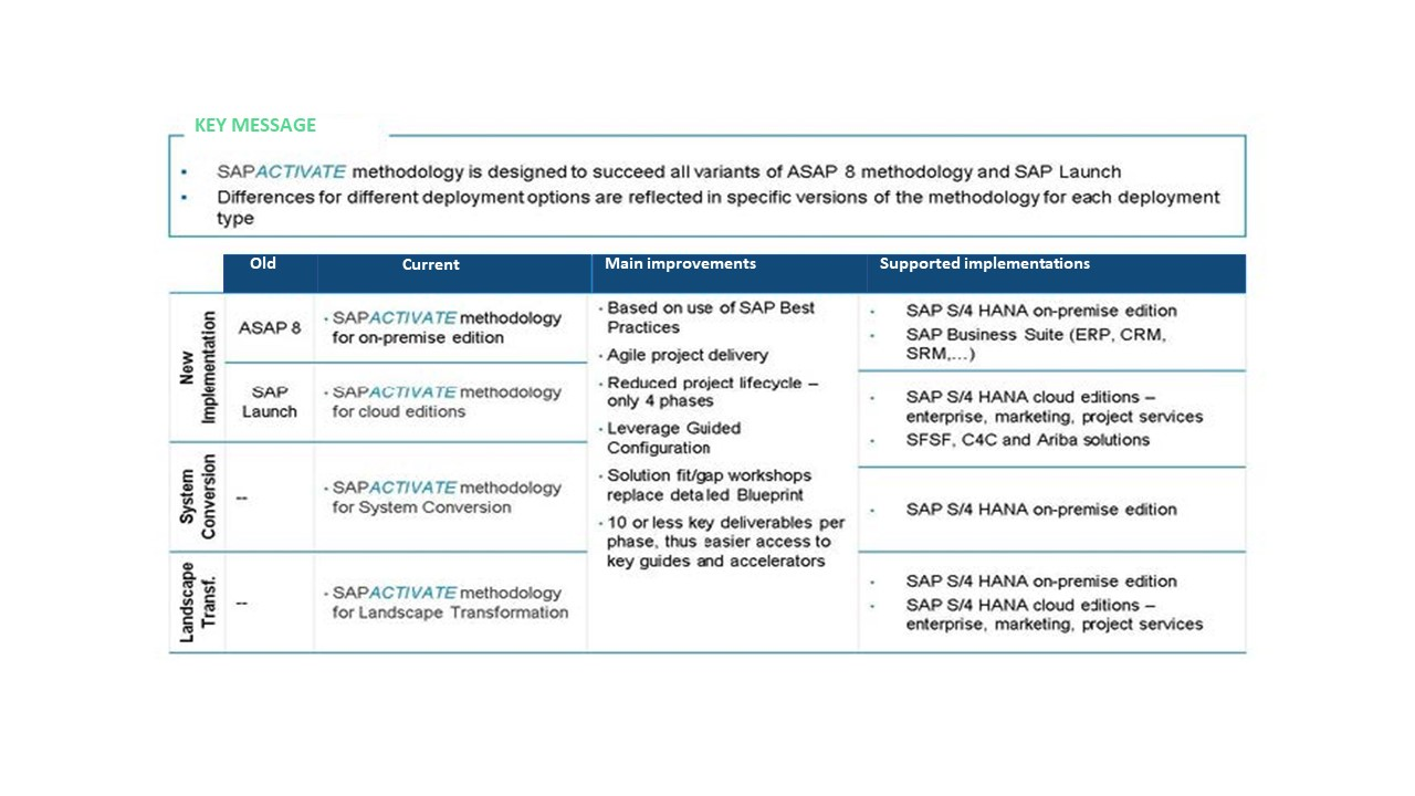 Difference%20between%20SAP%20Activate/Launch/ASAP