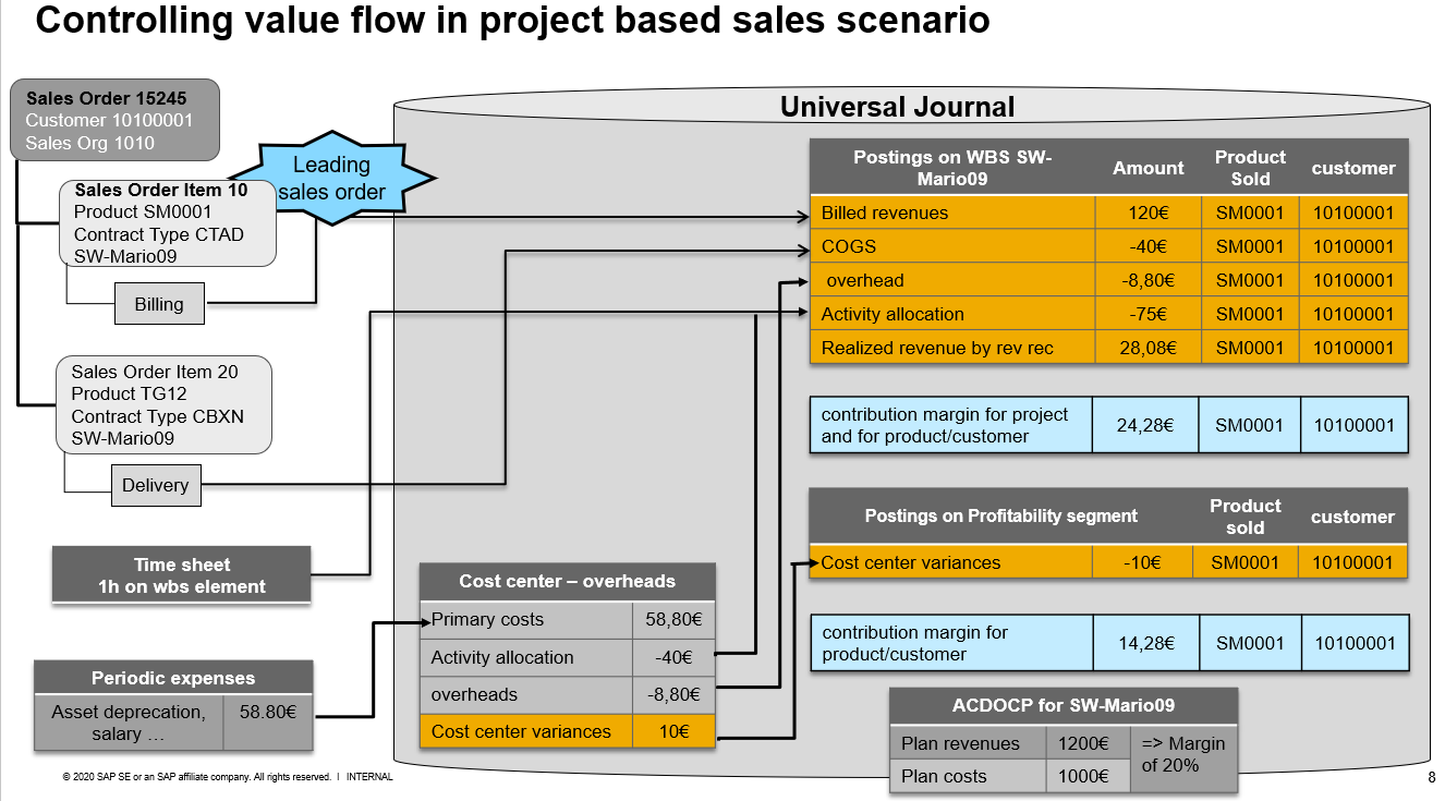 Figure%204%20controlling%20value%20flow%20for%20project%20based%20sales%20process