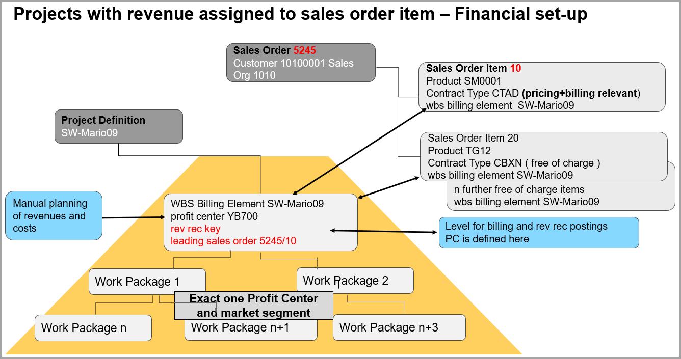 Figure%205%20%u2013%20financial%20setup%20for%20project%20based%20sales%20scenario