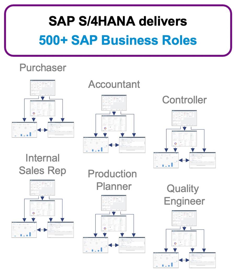 SAP%20S/4HANA%20delivers%20more%20than%20500%20Business%20Roles