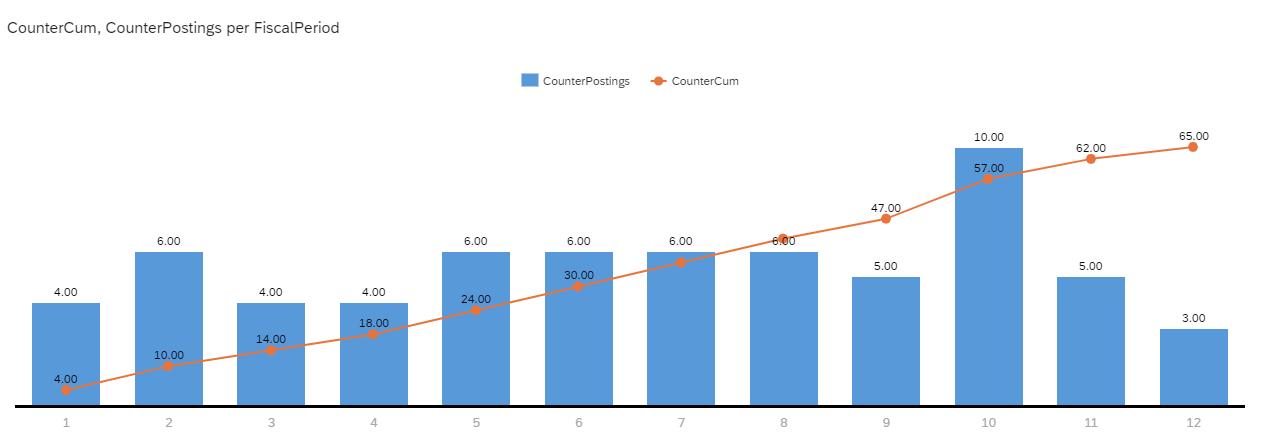 Example%20of%20cumulative%20counter%20in%20SAP%20Analytics%20Cloud%20%28SAC%29
