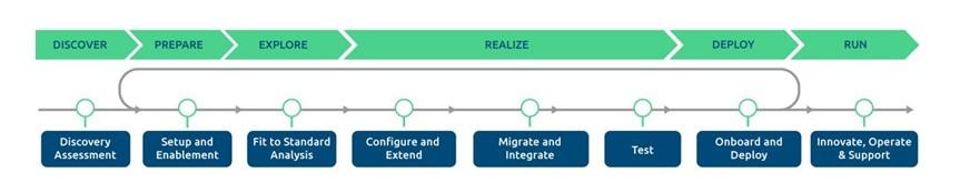 SAP%20Activate%20Methodology