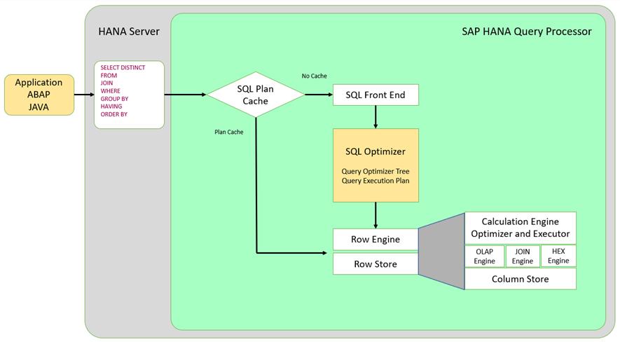 SAP%20HANA%20Query%20Processor