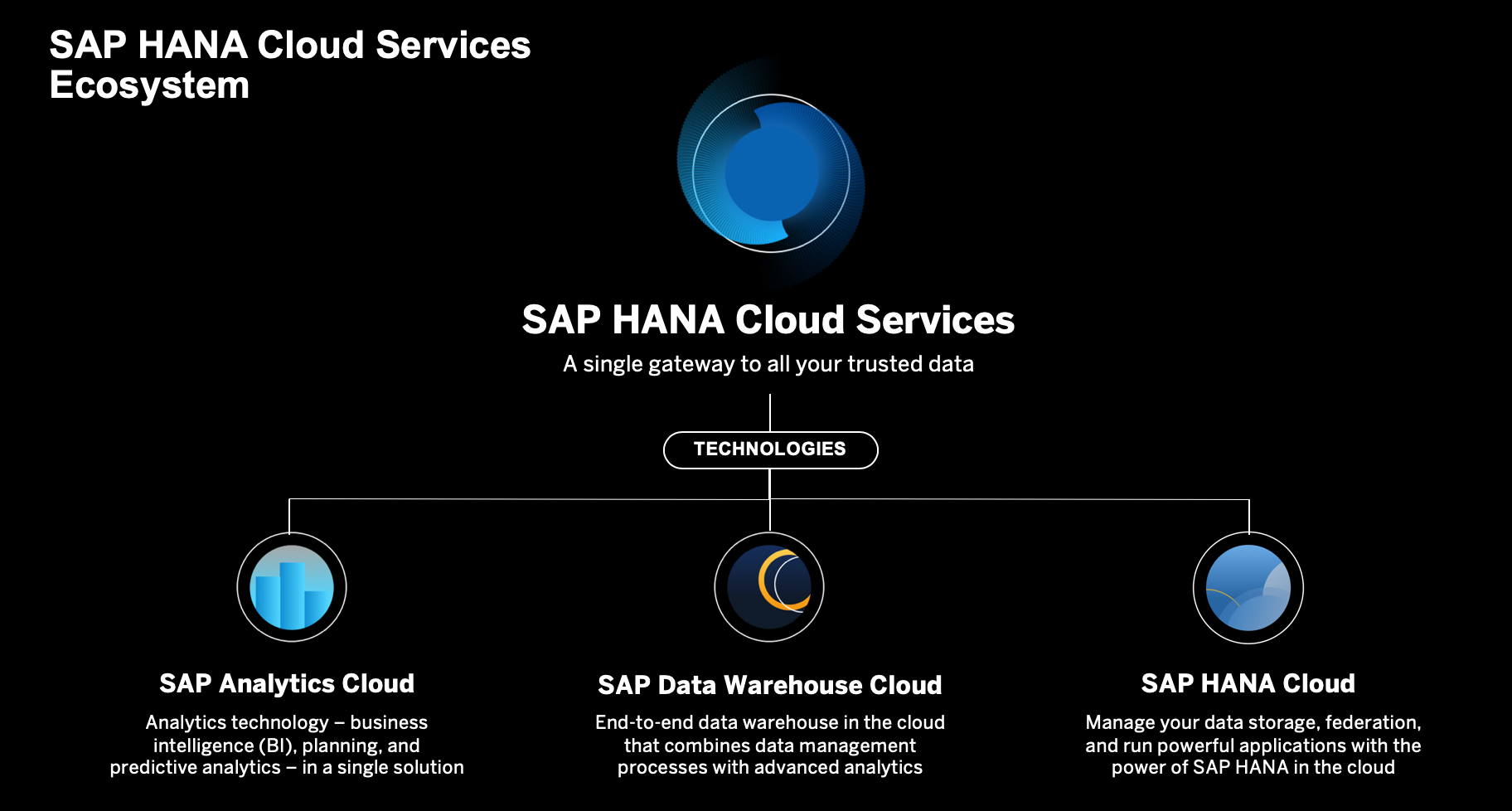 Source%3A%20https%3A//saphanajourney.com/data-warehouse-cloud/learning-article/sap-data-warehouse-cloud-overview-and-architecture-2/