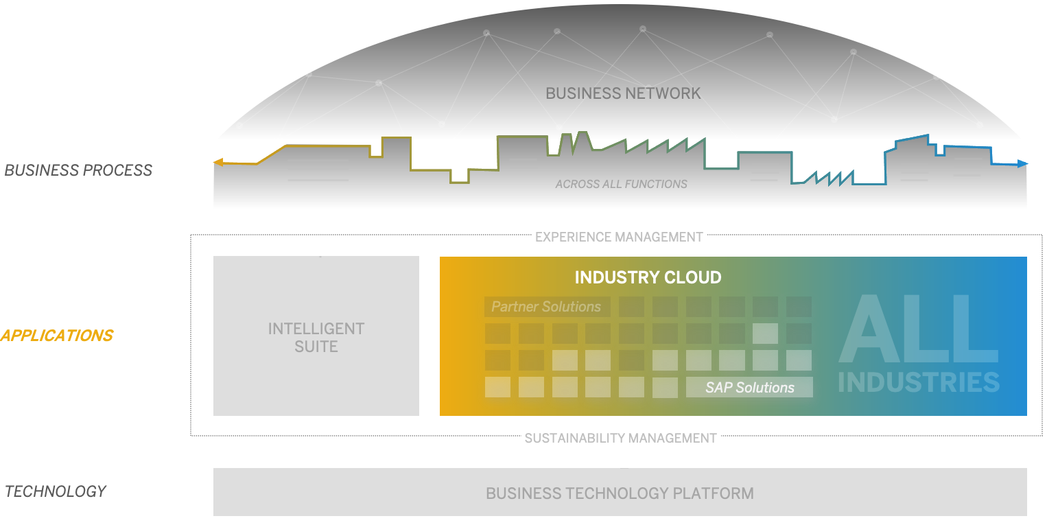 Industry%20cloud%20as%20part%20of%20the%20intelligent%20suite