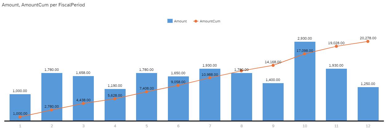 Example%20of%20cumulative%20amount%20in%20SAP%20Analytics%20Cloud%20%28SAC%29
