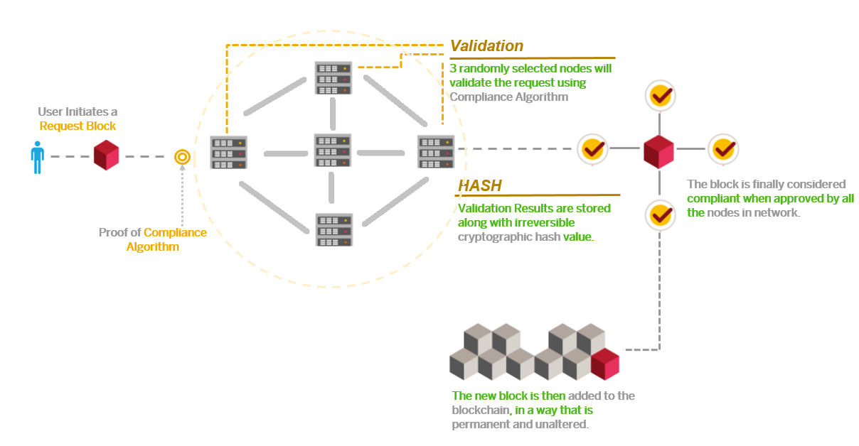 High%20Level%20Block%20Diagram%20of%20Blockchain%20based%20Compliance%20Solution
