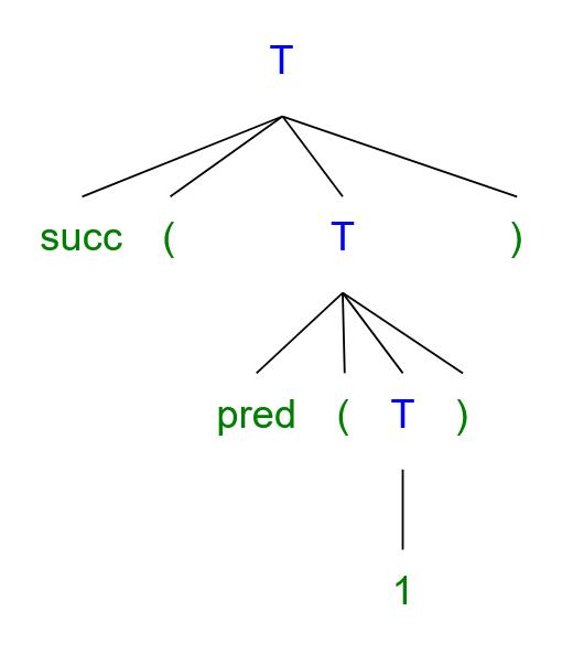 Syntax%20Tree