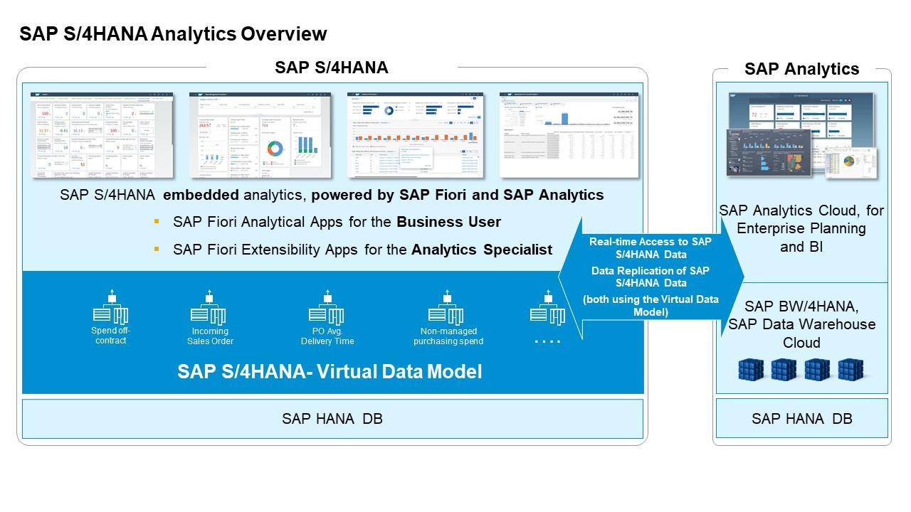 SAP%20S/4HANA%20Analytics%2C%20Overview