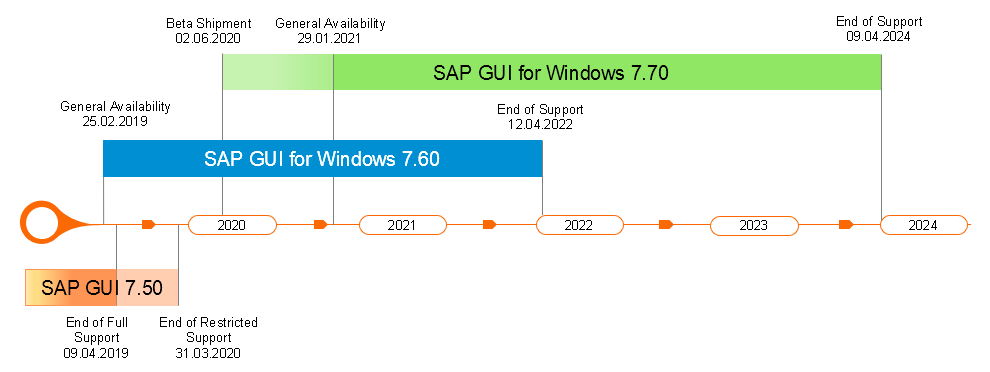 SAP%20GUI%20Lifecycle
