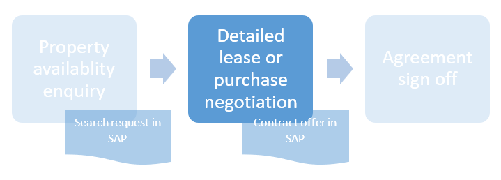 Lease%20or%20purchase%20negotiation