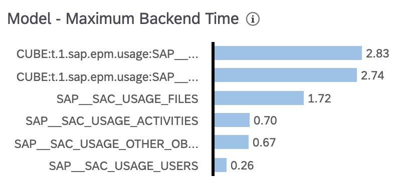 Models%20Maximum%20Backend%20Time