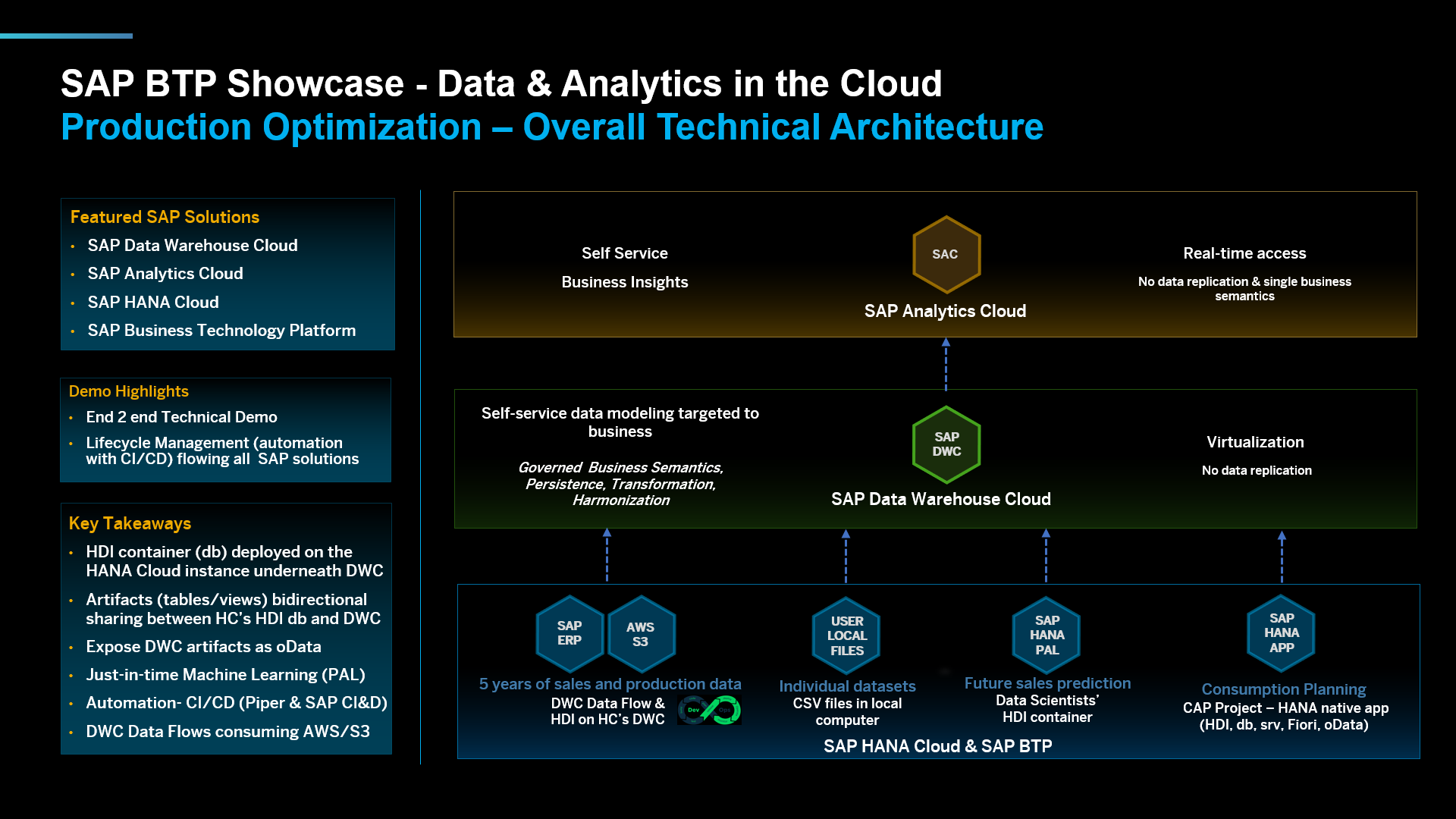 Overall%20Technical%20Architecture%20porposed%20by%20SAP