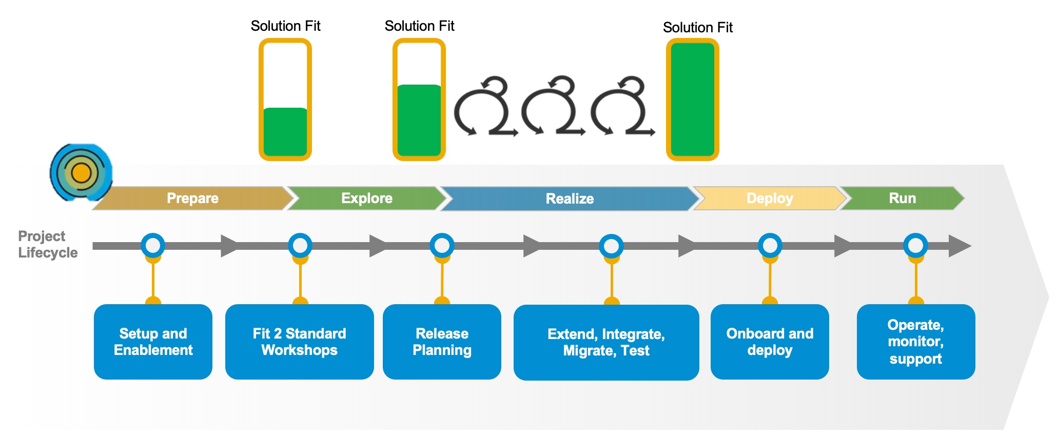 SAP%20Activate%20has%20iterations%20across%20all%20phases