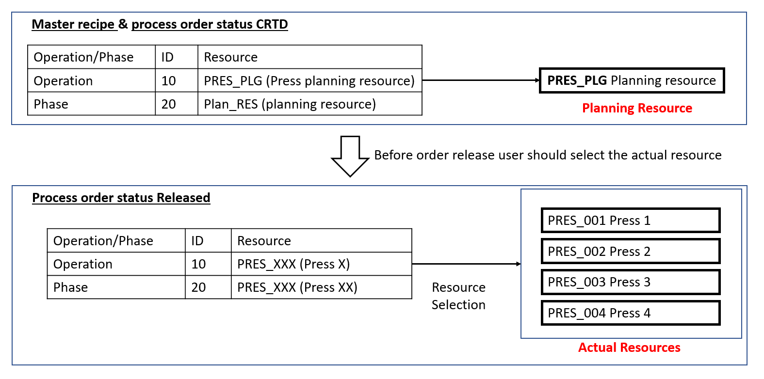 Resource%20Selection%20Process