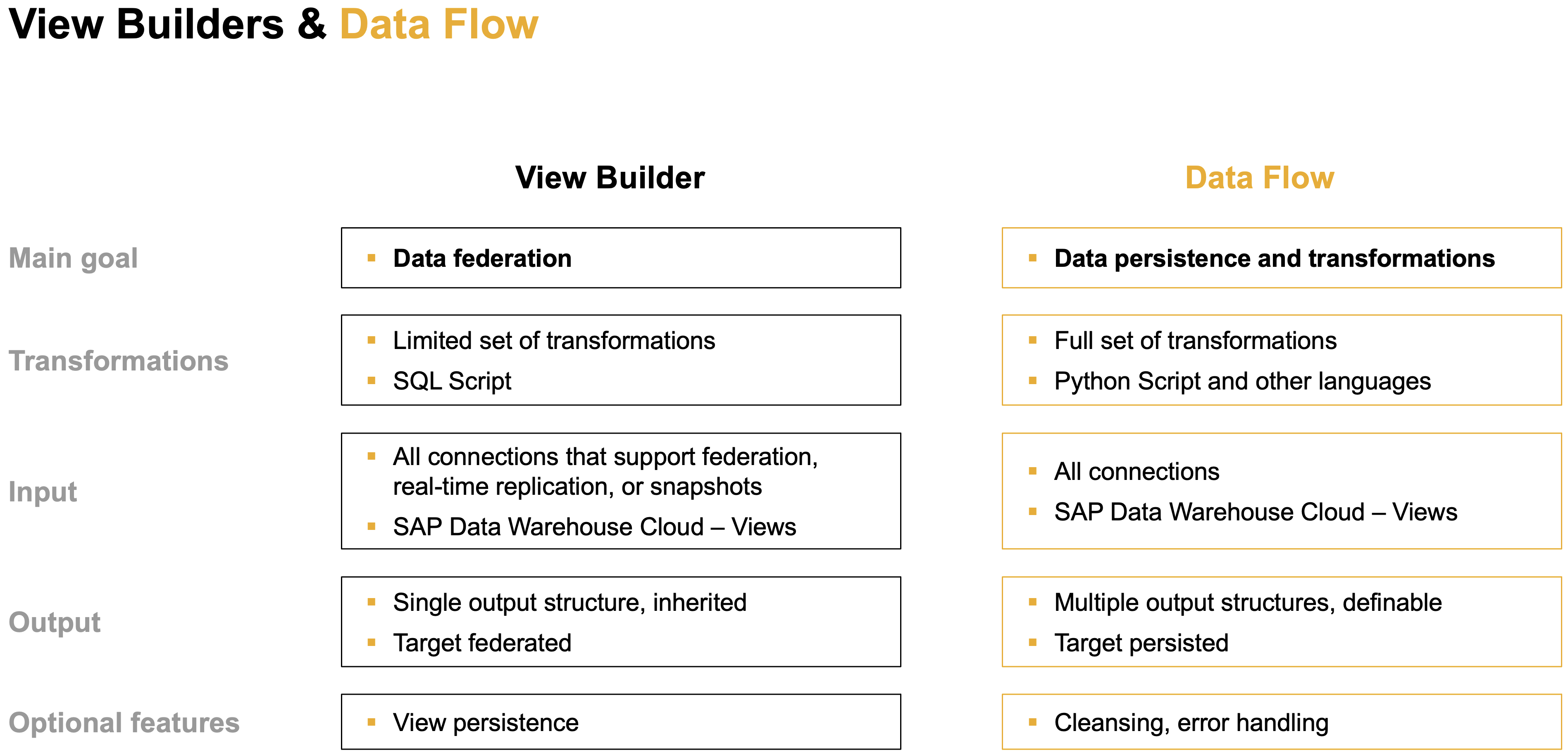 View%20Builder%20and%20Data%20Flow%20comparison