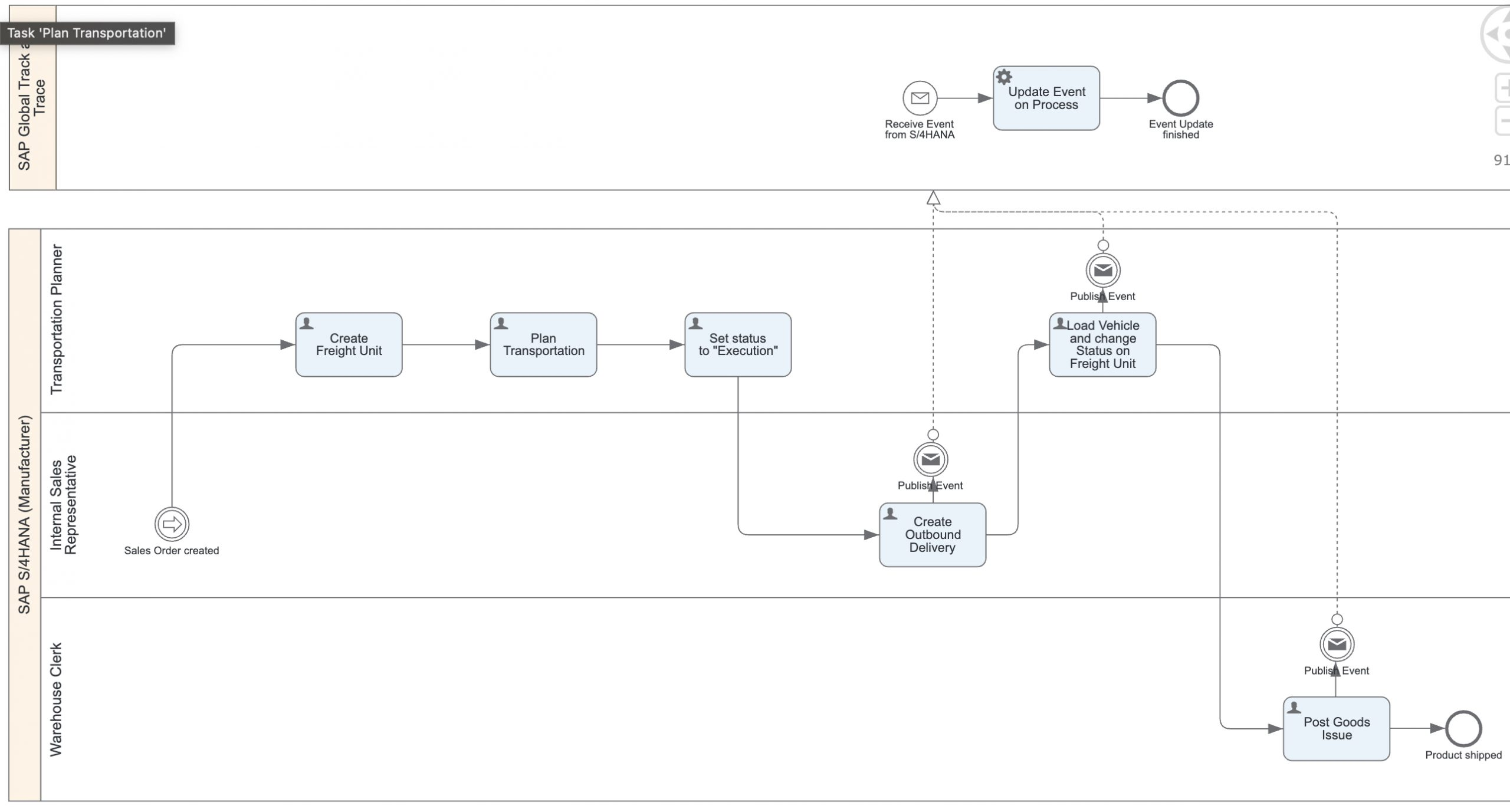P2F%20-%20Software-Collaboration-Diagram