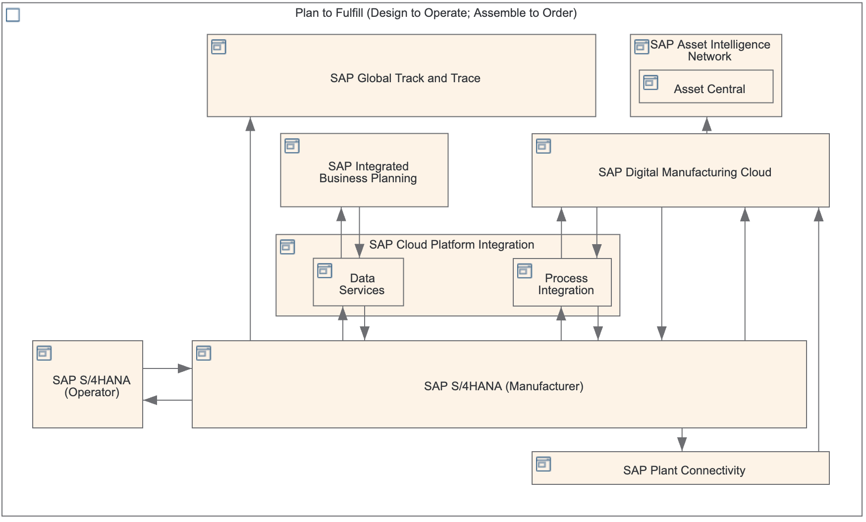 P2F%20-%20Solution-Architecture-Diagram