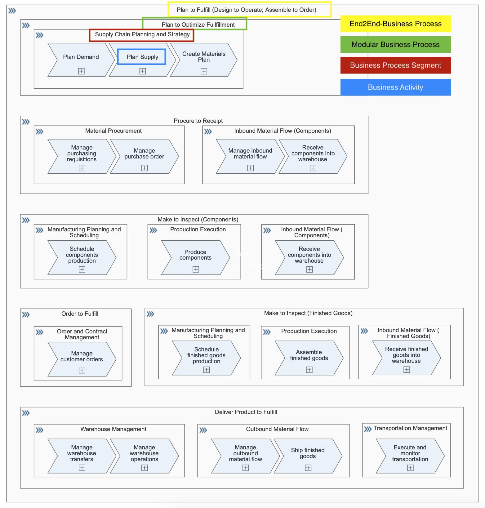 P2F%20-%20Value-Flow-Diagram