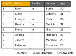 data anonymization - l-diversity