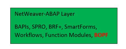 BOPF%20in%20the%20NetWeaver-ABAP%20Layer