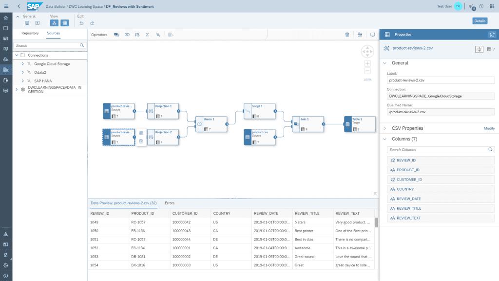 SAP Data Warehouse Cloud's Data Flow