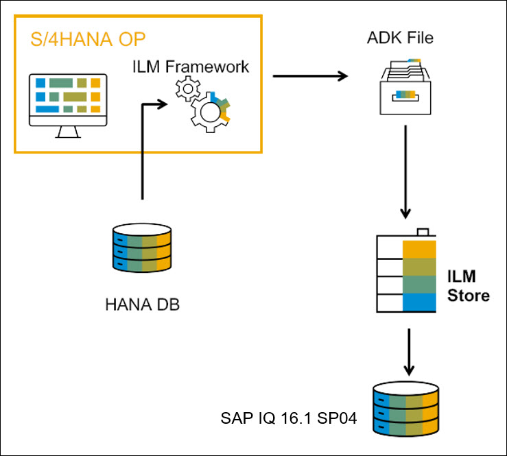 SAP%20ILM%20Store