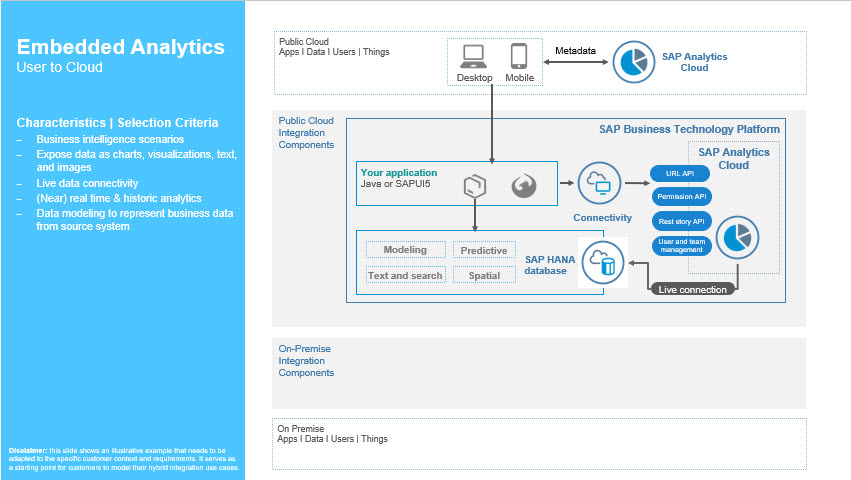 Figure%204%3A%20Sample%20architecture%20blueprint%20for%20embedded%20analytics