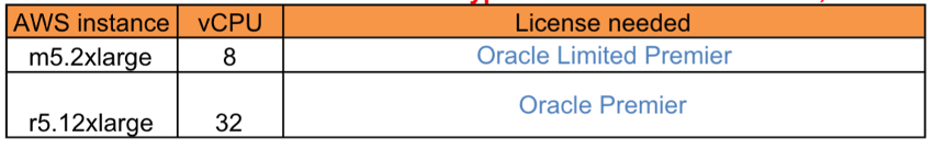 Oracle%20Linux%20Premier%20support%20table%20for%20AWS