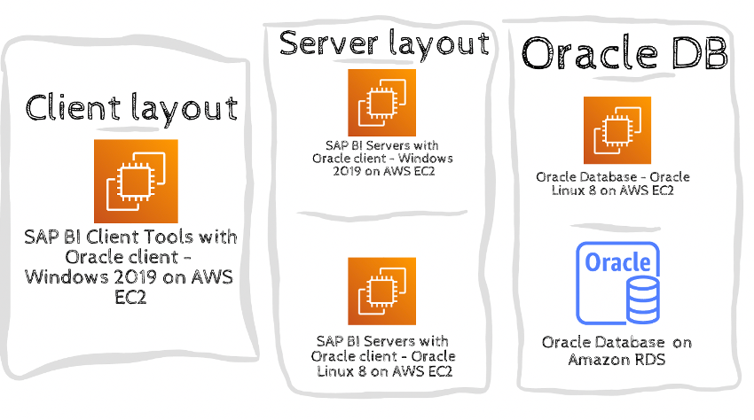 SAP%20BusinessObjects%20Oracle%20deployment%20on%20AWS