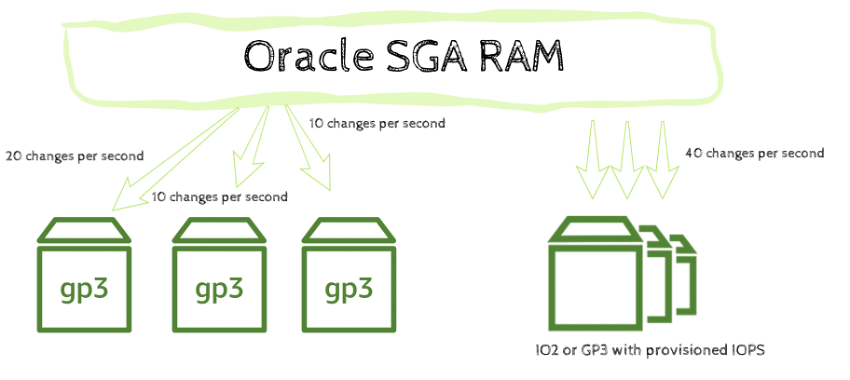 Oracle%20disk%20usage%20for%20REDO%20requirements
