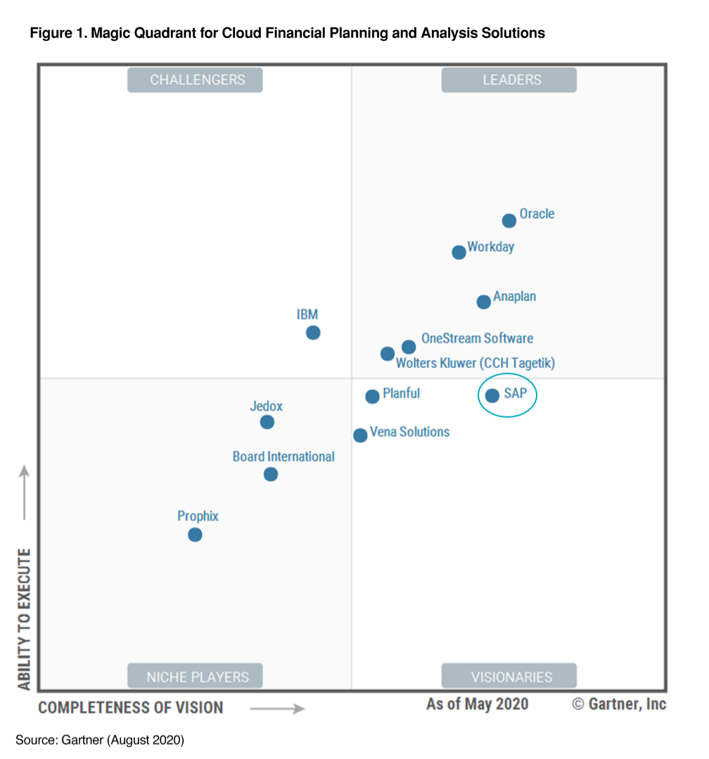 Gartner%20Magic%20Quadrant