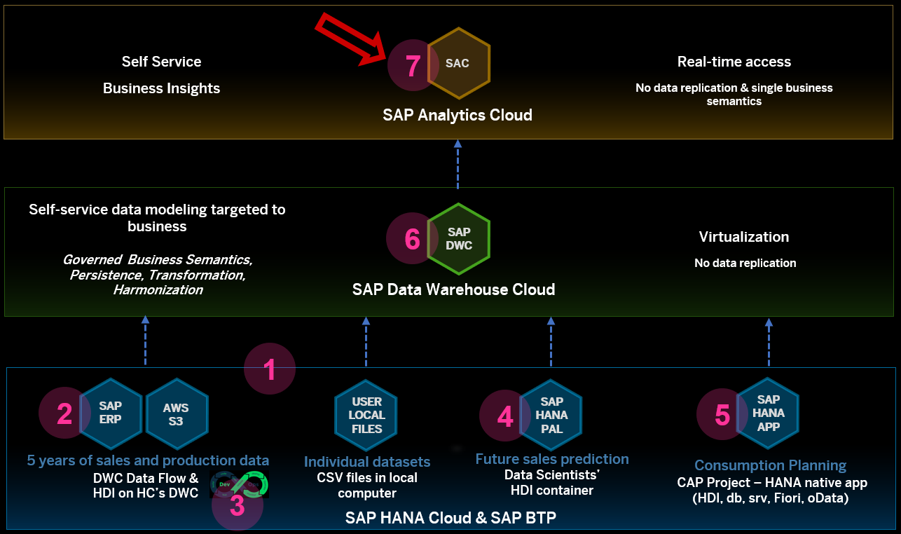SAP%20BTP%20Showcase%20-%20Overall%20Technical%20Architecture