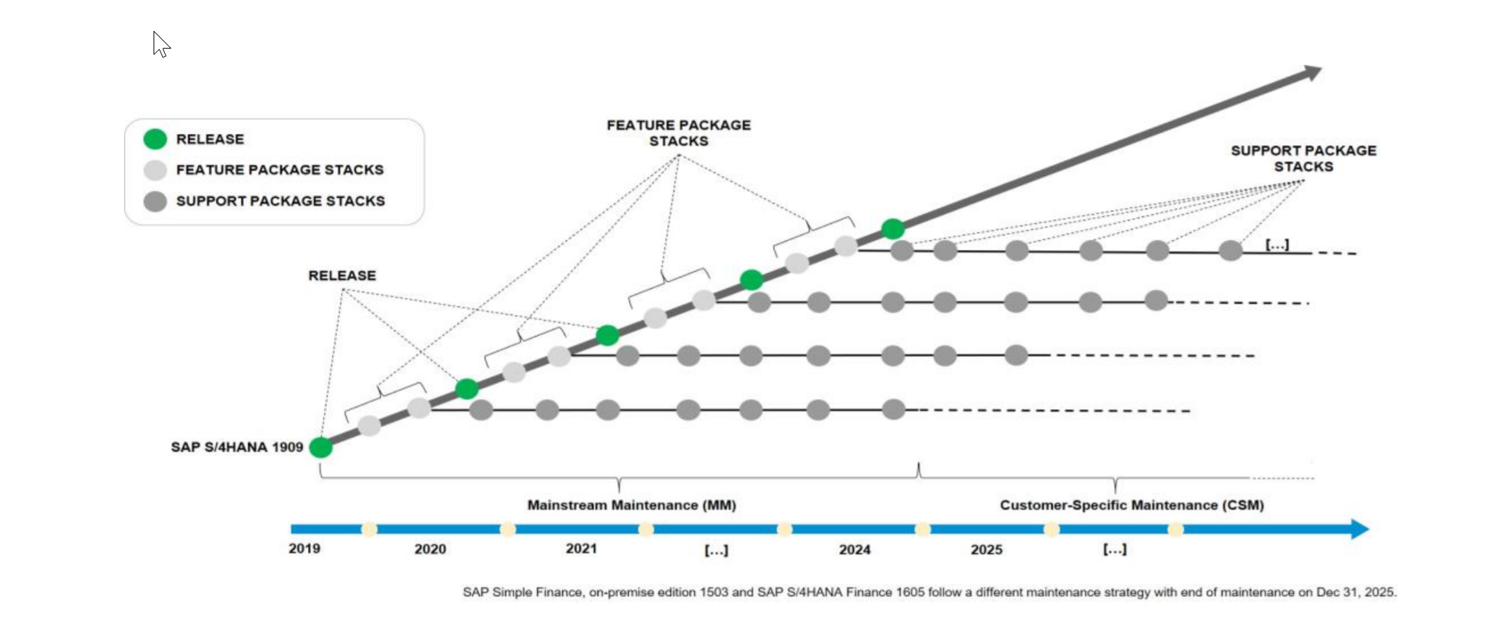 Overview%20of%20Release%20and%20Maintenance%20Strategy%20for%20SAP%20S/4HANA