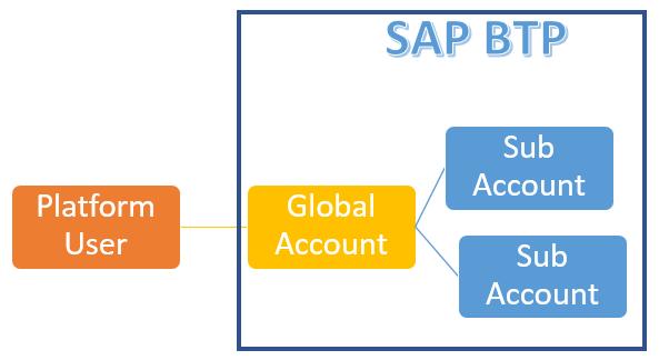 SAP%20BTP