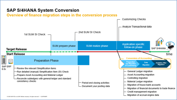SAP%20S/4HANA%20System%20Conversion%20process%20overview