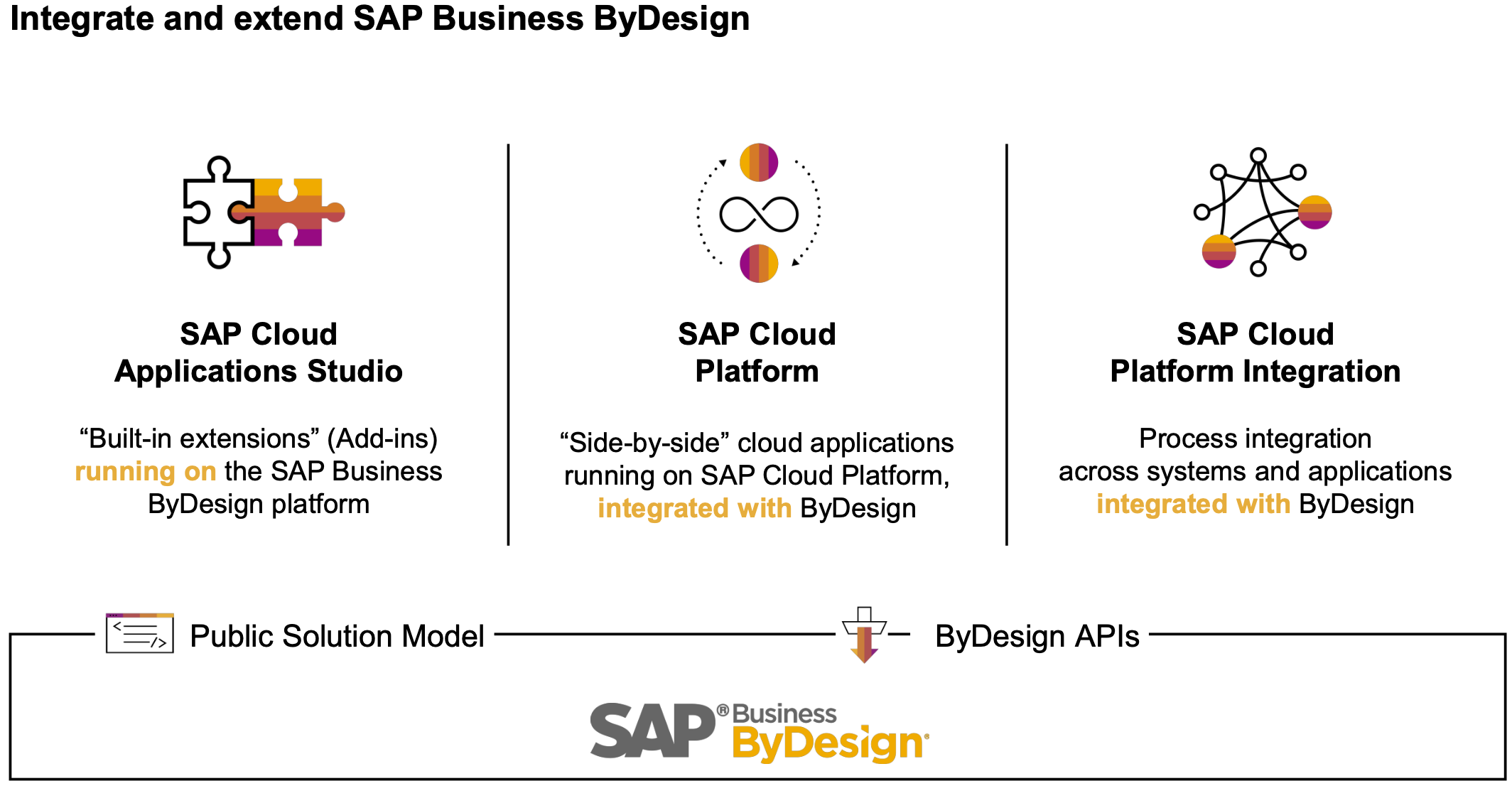How SMEs can expand their business with SAP Business Technology Platform?
