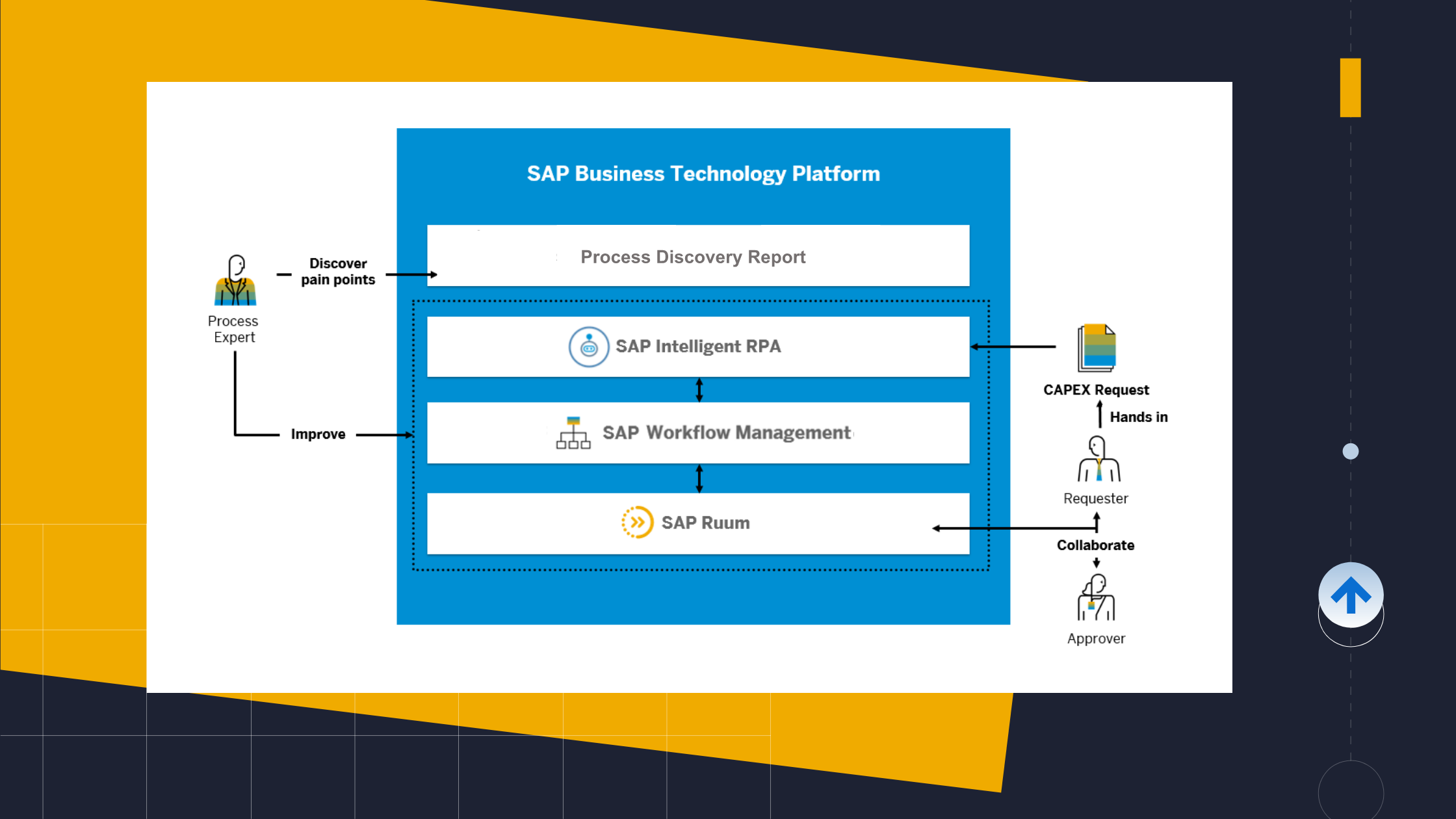 Diagram%20showing%20how%20SAP%20Intelligent%20RPA%2C%20SAP%20Workflow%20Management%2C%20and%20SAP%20Ruum%20can%20be%20used%20to%20improve%20a%20capital%20expenditure%20workflow.