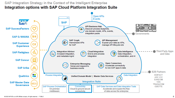 SAP%20Integration%20Suite