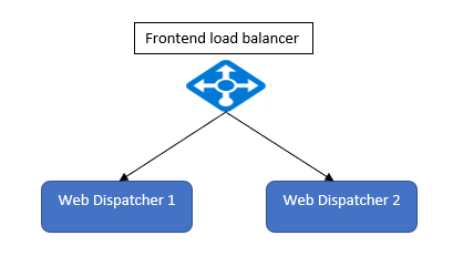 Extract%20diagram%20of%20Frontend%20load%20balancer%20and%20backend%20Web%20dispatchers
