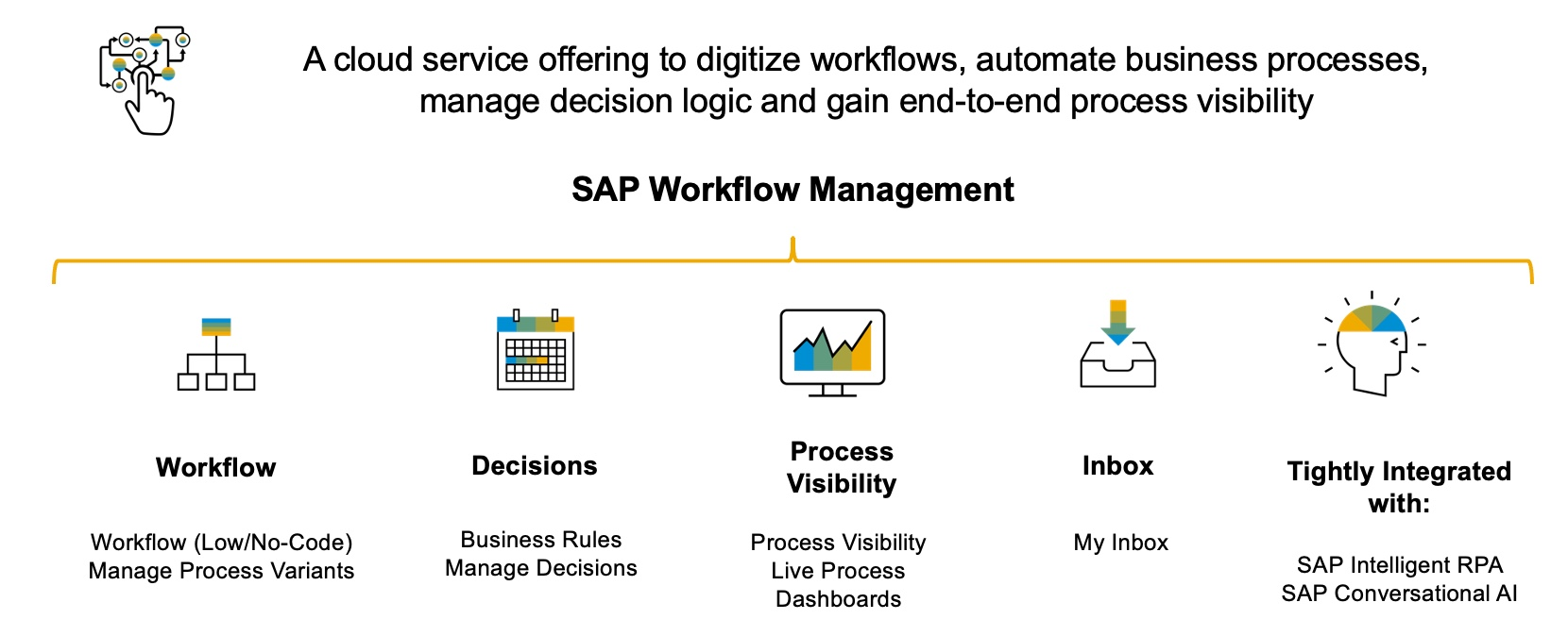 SAP%20Workflow%20Management%20at%20a%20glance