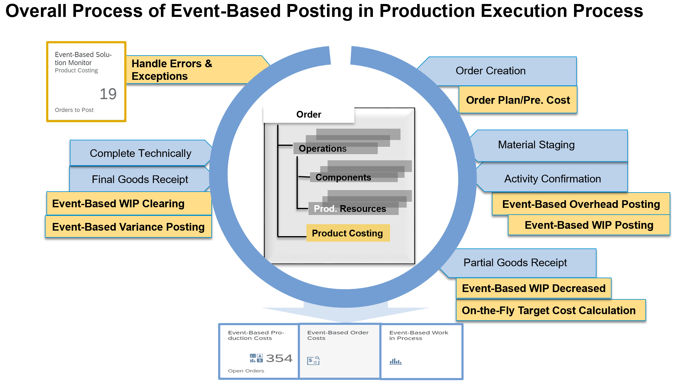 Pic%20%233%3A%20Overall%20Process%20of%20Event-Based%20Posting