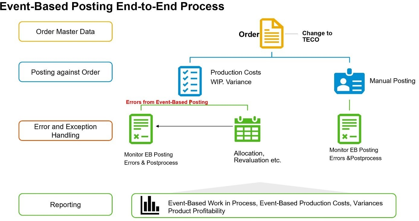 Pic%20%234%3A%20Event-Based%20Posting%20End-to-End%20Process