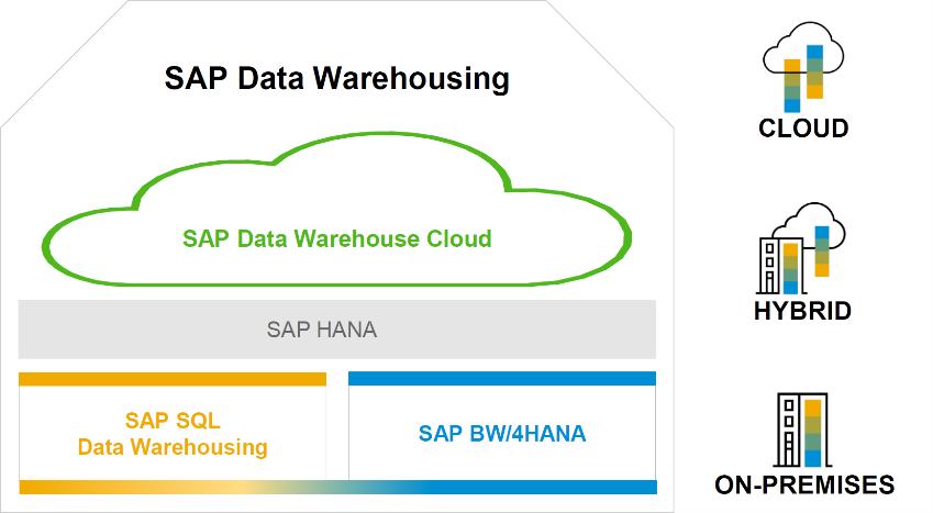 SAP%20Data%20Warehouse%20Solutions