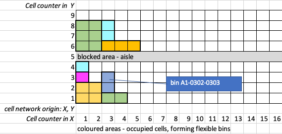 Network%20of%20cells%20forming%20flexible%20bins