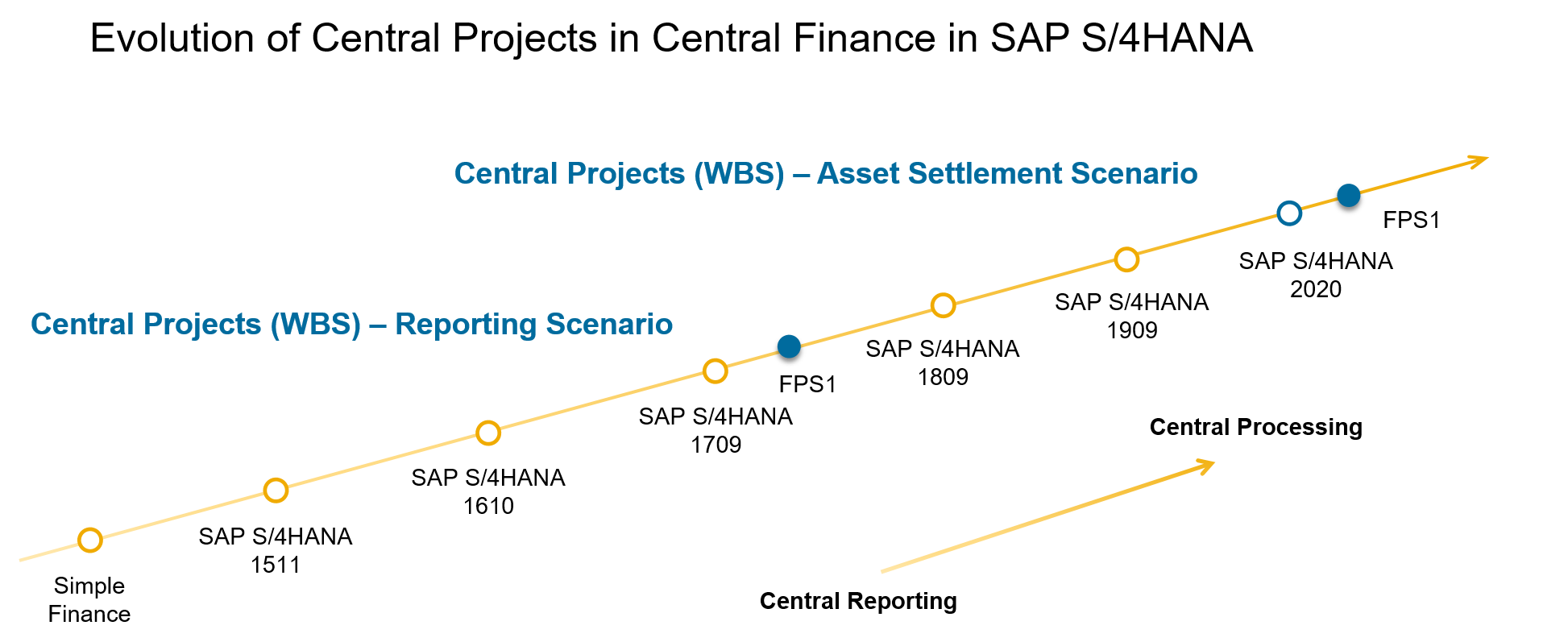 Evolution%20Central%20Projects%20in%20SAP%20S4HANA