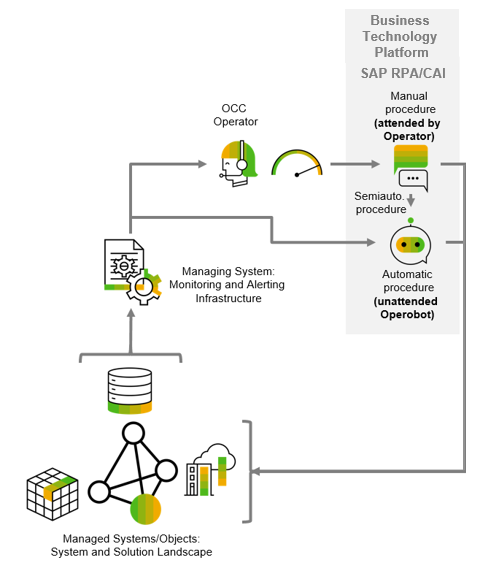 SAP%20CAI%20and%20RPA%20for%20Operations%20Control%20Center